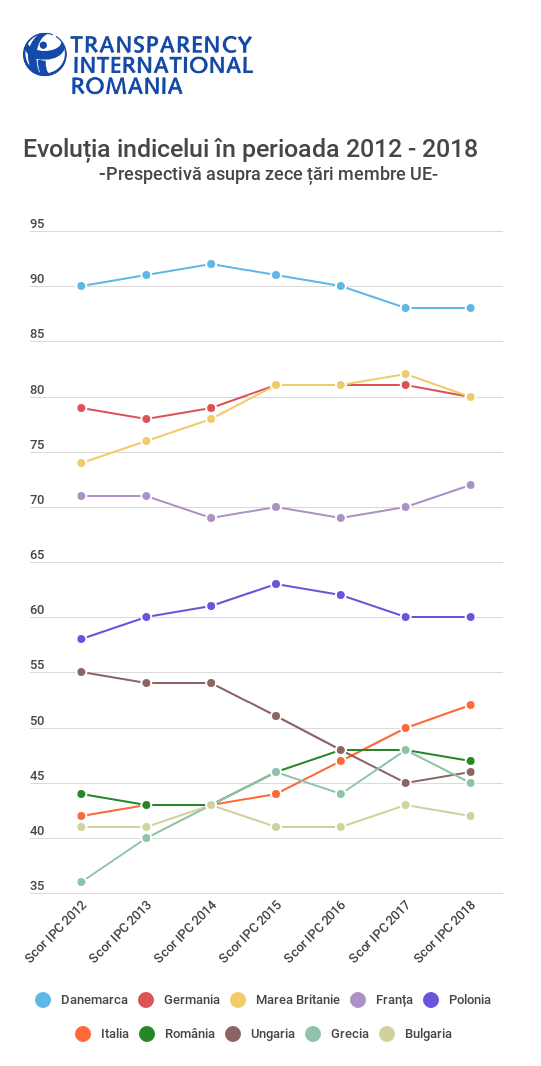 Grafic tari CPI 2018